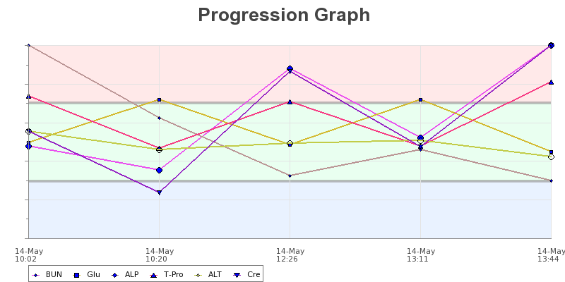 progression_graph_1386188039